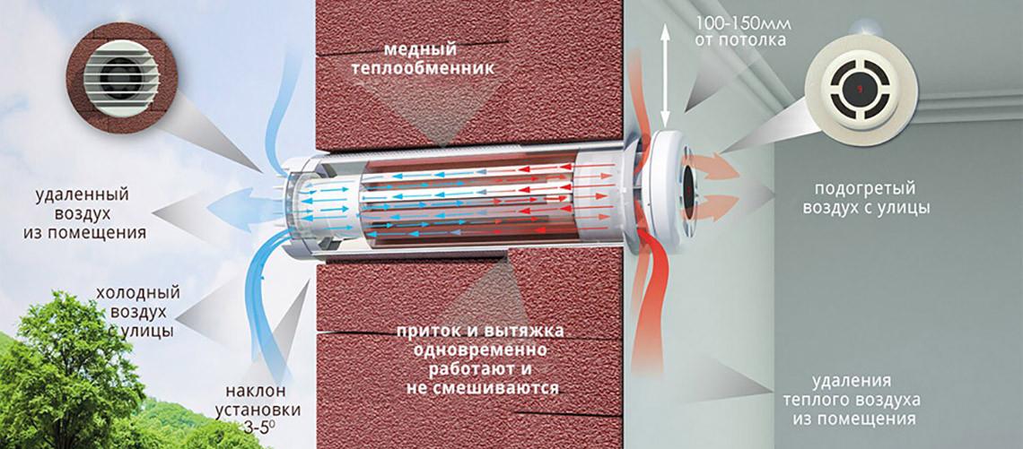 Купить Prana 150 Eco Energy в Киеве и Украине