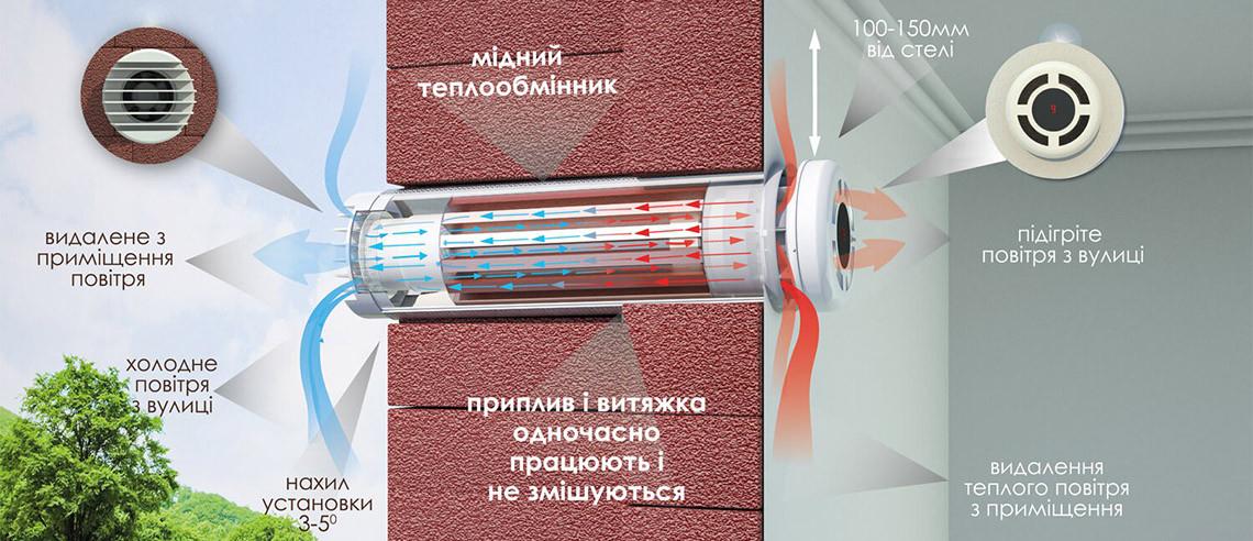 Купити Prana 150 Eco Energy в Києві і Україні