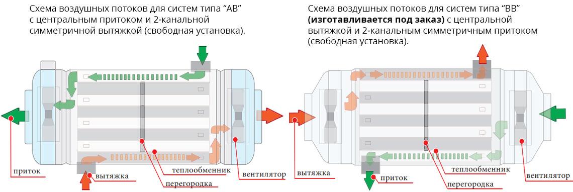 Рекуператор Prana 340S теплообмен